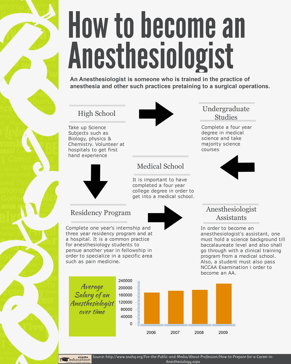 Are You Interested in Becoming An Anesthesiologist